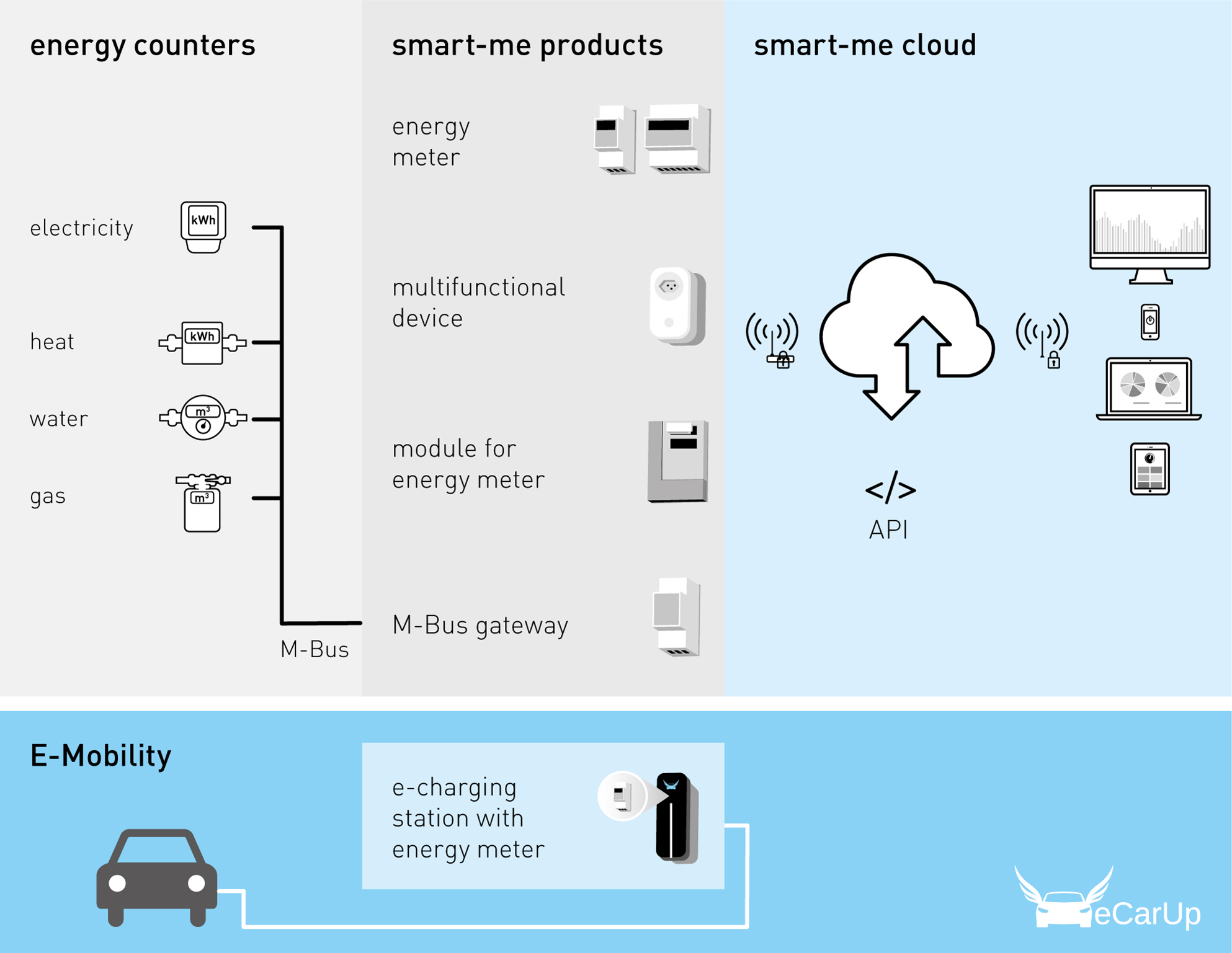 energy management with energy meters and cloud software