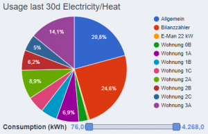 Pie chart of the usage of electricity and heat (kWh) of each apartment in a building within the last 30 days.