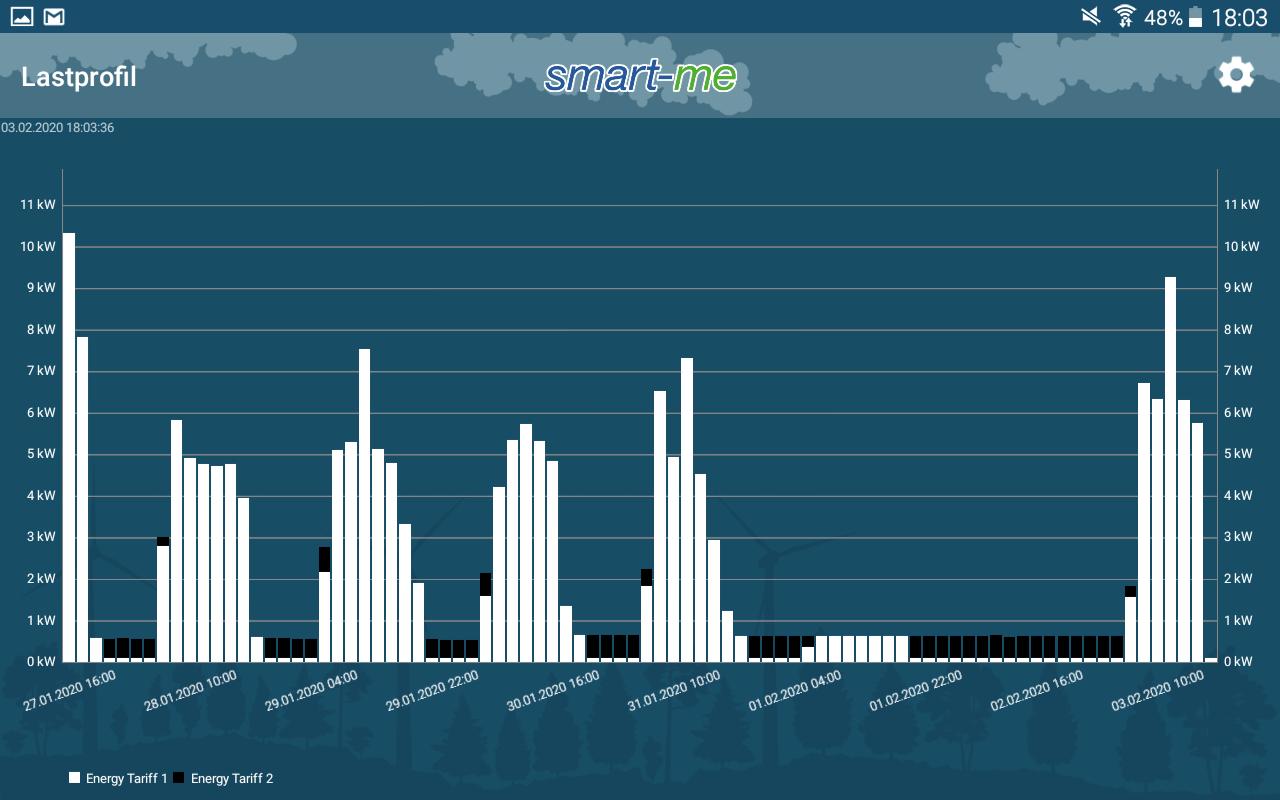 Lastprofil TV App Energiemonitoring Screenshot
