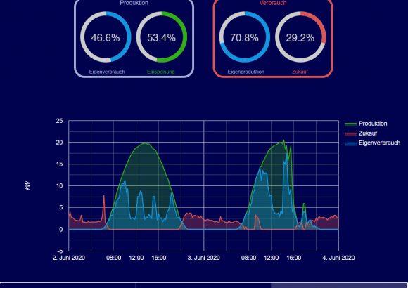 Cloud Update Juni 2020: Neue Visualisierung und Ebix Import